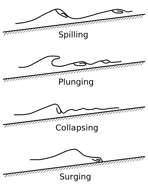 Breaking_wave_types